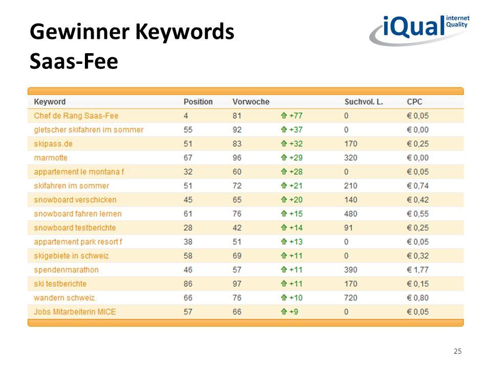 Gewinner Keywords Saas-Fee 25