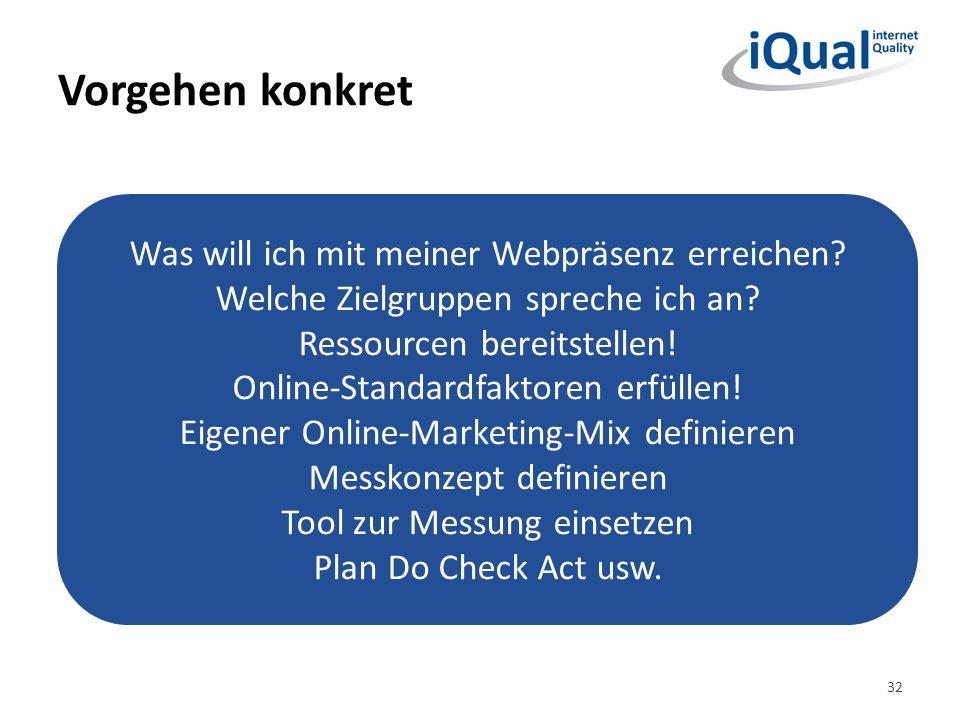 Vorgehen konkret 32 Was will ich mit meiner Webpräsenz erreichen? Welche Zielgruppen spreche ich an? Ressourcen bereitstellen! Online-Standardfaktoren