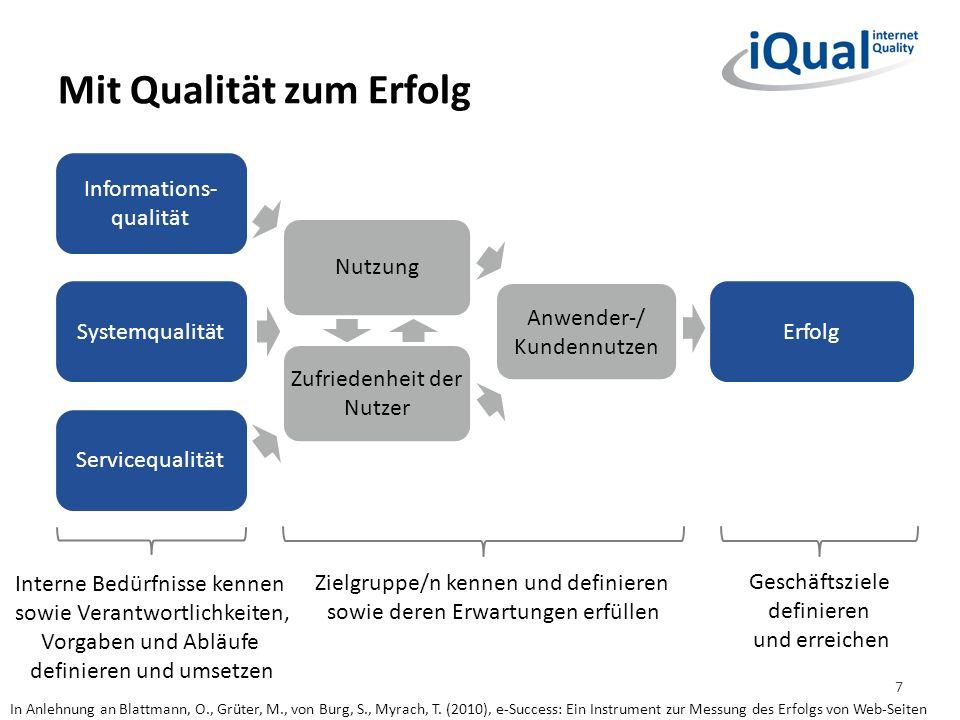 Mit Qualität zum Erfolg Informations- qualität Systemqualität In Anlehnung an Blattmann, O., Grüter, M., von Burg, S., Myrach, T. (2010), e-Success: E