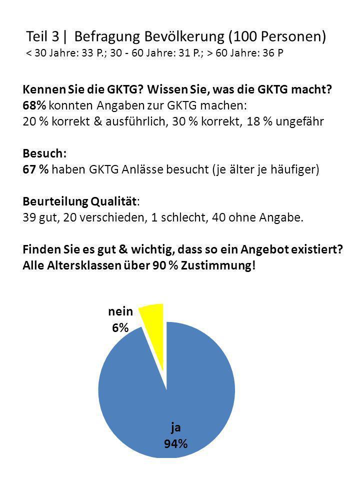 Teil 3 ǀ Befragung Bevölkerung (100 Personen) 60 Jahre: 36 P Kennen Sie die GKTG? Wissen Sie, was die GKTG macht? 68% konnten Angaben zur GKTG machen: