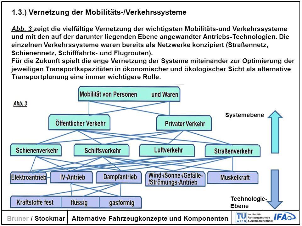Alternative Fahrzeugkonzepte und Komponenten Bruner / Stockmar 1.3.) Vernetzung der Mobilitäts-/Verkehrssysteme Abb. 3 zeigt die vielfältige Vernetzun