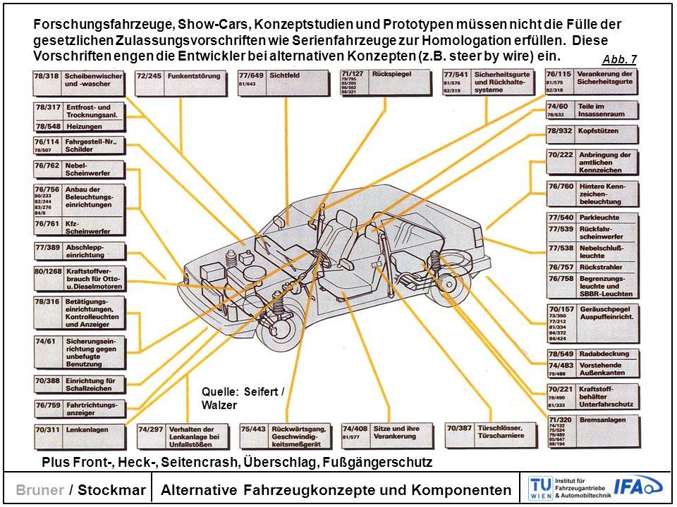 Alternative Fahrzeugkonzepte und Komponenten Bruner / Stockmar Forschungsfahrzeuge, Show-Cars, Konzeptstudien und Prototypen müssen nicht die Fülle de