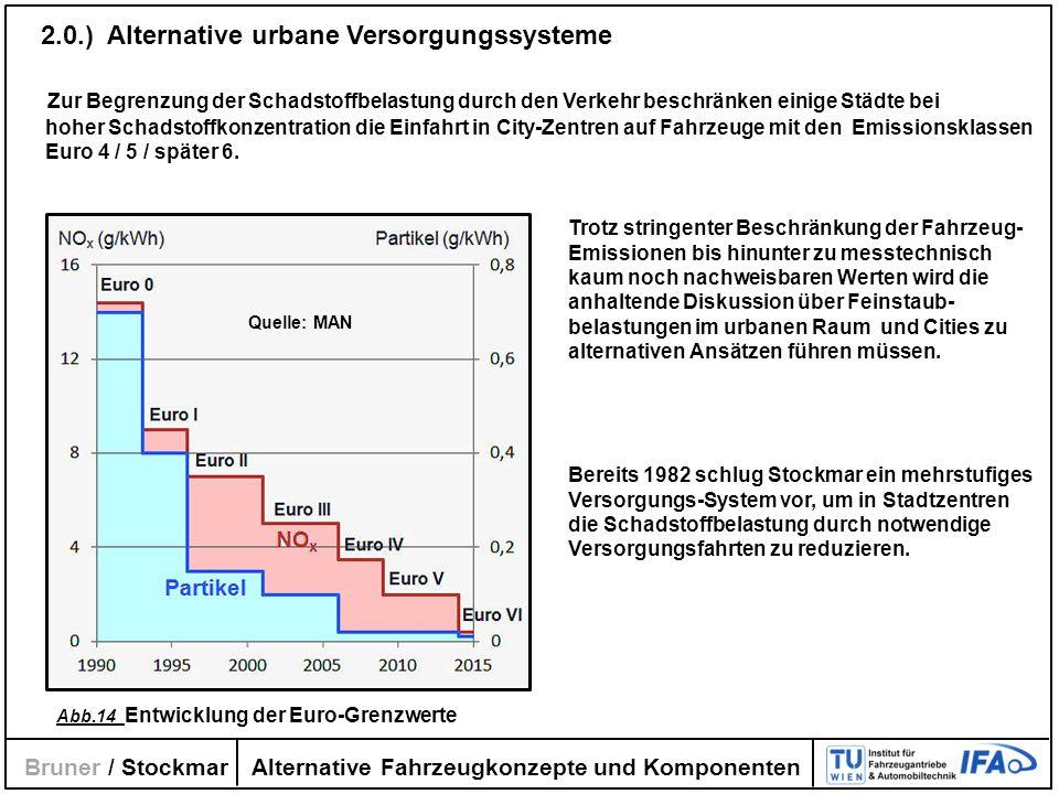Alternative Fahrzeugkonzepte und Komponenten Bruner / Stockmar 2.0.) Alternative urbane Versorgungssysteme Zur Begrenzung der Schadstoffbelastung durc