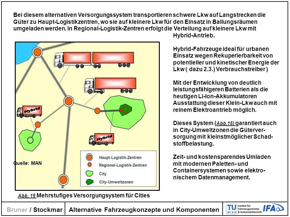 Alternative Fahrzeugkonzepte und Komponenten Bruner / Stockmar Abb. 15 Mehrstufiges Versorgungsystem für Cities Quelle: MAN Bei diesem alternativen Ve