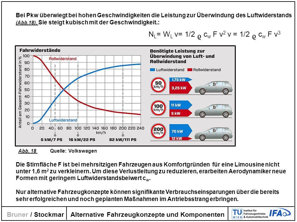 Alternative Fahrzeugkonzepte und Komponenten Bruner / Stockmar Bei Pkw überwiegt bei hohen Geschwindigkeiten die Leistung zur Überwindung des Luftwide