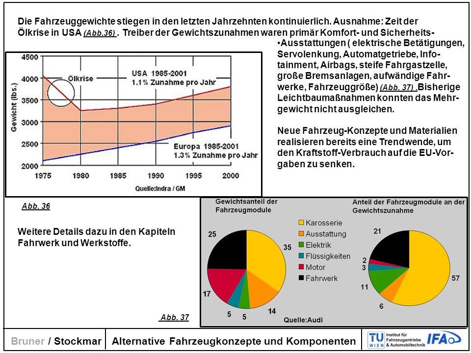 Alternative Fahrzeugkonzepte und Komponenten Bruner / Stockmar Die Fahrzeuggewichte stiegen in den letzten Jahrzehnten kontinuierlich. Ausnahme: Zeit