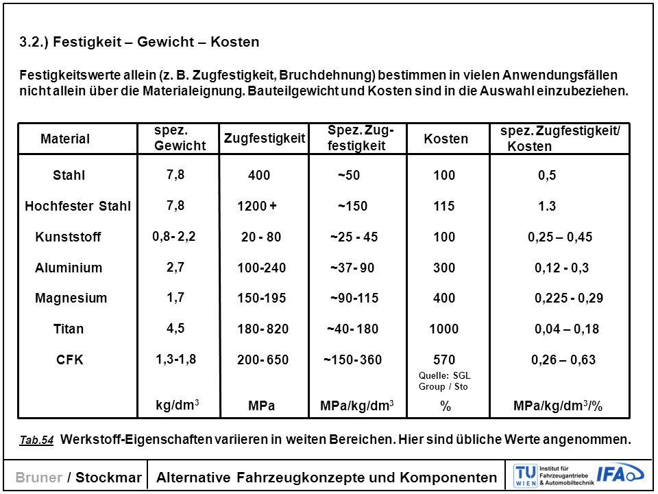 Alternative Fahrzeugkonzepte und Komponenten Bruner / Stockmar 3.2.) Festigkeit – Gewicht – Kosten Festigkeitswerte allein (z. B. Zugfestigkeit, Bruch