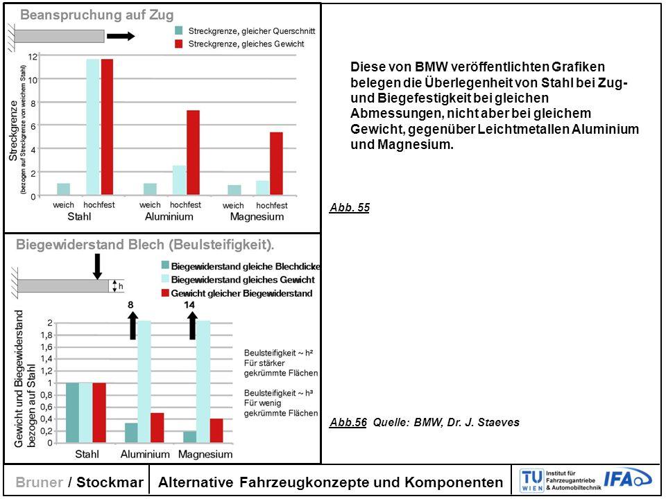 Alternative Fahrzeugkonzepte und Komponenten Bruner / Stockmar Diese von BMW veröffentlichten Grafiken belegen die Überlegenheit von Stahl bei Zug- un