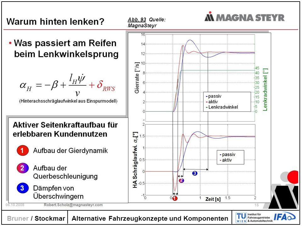 Alternative Fahrzeugkonzepte und Komponenten Bruner / Stockmar Abb. 93 Quelle: MagnaSteyr