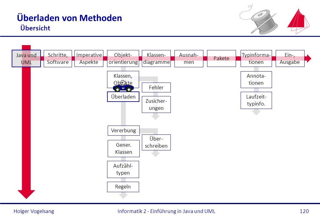 Holger Vogelsang Überladen von Methoden Übersicht Informatik 2 - Einführung in Java und UML120 Überladen Gener. Klassen Aufzähl- typen Regeln Java und