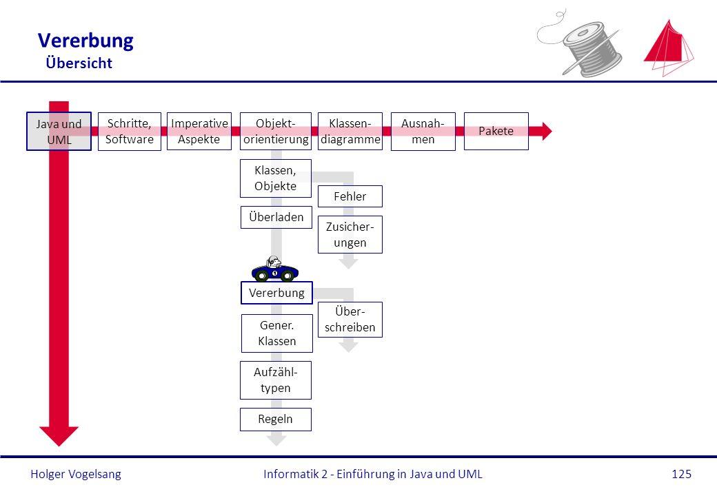 Holger Vogelsang Vererbung Übersicht Informatik 2 - Einführung in Java und UML125 Überladen Gener. Klassen Aufzähl- typen Regeln Java und UML Schritte