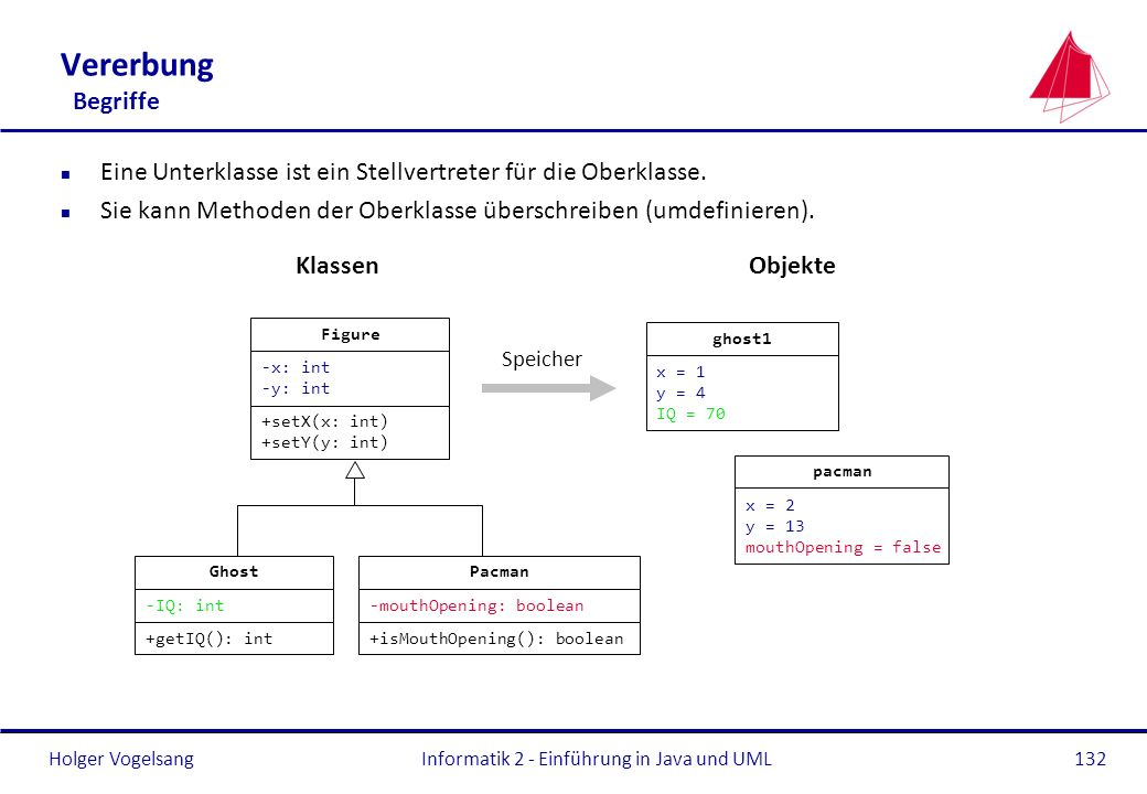 Holger VogelsangInformatik 2 - Einführung in Java und UML132 Vererbung Begriffe n Eine Unterklasse ist ein Stellvertreter für die Oberklasse. n Sie ka