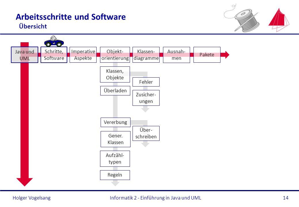 Holger Vogelsang Arbeitsschritte und Software Übersicht Informatik 2 - Einführung in Java und UML14 Überladen Gener. Klassen Aufzähl- typen Regeln Jav