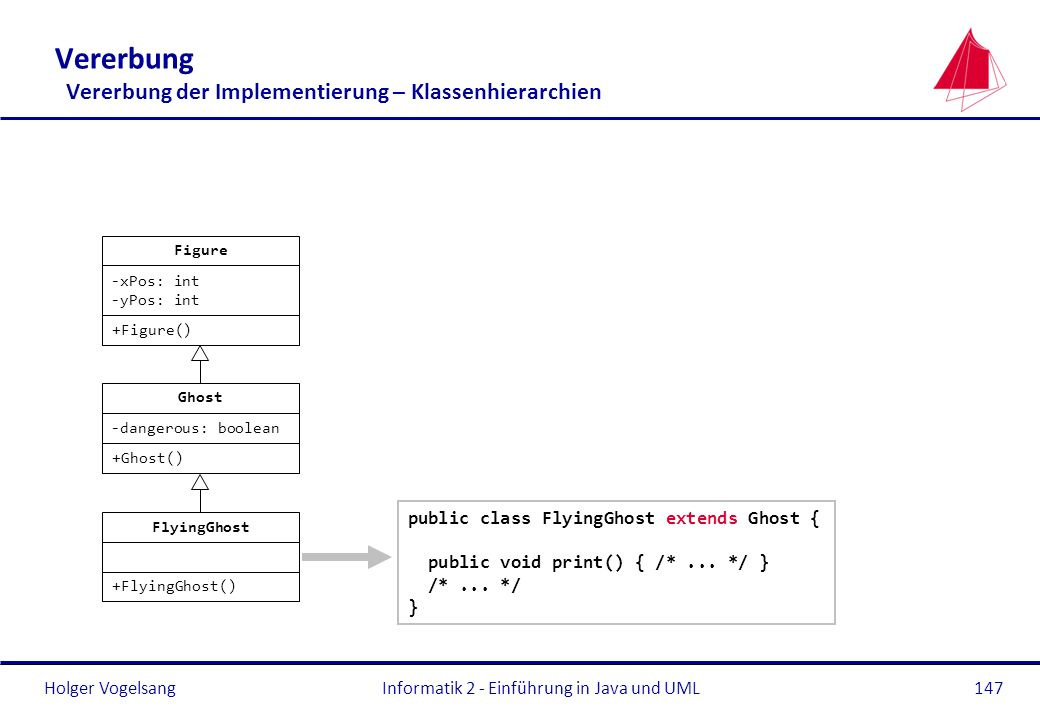 Holger VogelsangInformatik 2 - Einführung in Java und UML147 Vererbung Vererbung der Implementierung – Klassenhierarchien public class FlyingGhost extends Ghost { public void print() { /*...