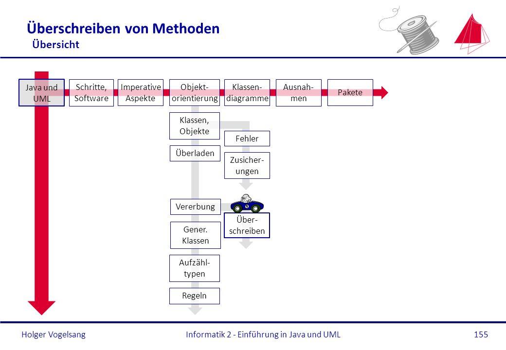 Holger Vogelsang Überschreiben von Methoden Übersicht Informatik 2 - Einführung in Java und UML155 Überladen Gener. Klassen Aufzähl- typen Regeln Java