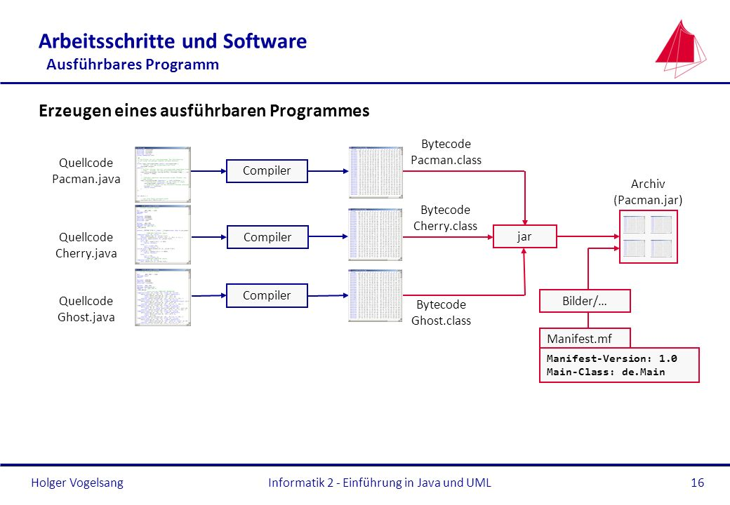 Holger VogelsangInformatik 2 - Einführung in Java und UML16 Arbeitsschritte und Software Ausführbares Programm Erzeugen eines ausführbaren Programmes