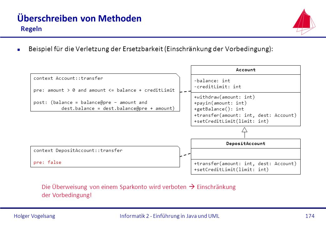 Holger Vogelsang Überschreiben von Methoden Regeln n Beispiel für die Verletzung der Ersetzbarkeit (Einschränkung der Vorbedingung): Informatik 2 - Einführung in Java und UML174 Account +withdraw(amount: int) +payin(amount: int) +getBalance(): int +transfer(amount: int, dest: Account) +setCreditLimit(limit: int) DepositAccount +transfer(amount: int, dest: Account) +setCreditLimit(limit: int) context Account::transfer pre: amount > 0 and amount <= balance + creditLimit post: (balance = balance@pre – amount and dest.balance = dest.balance@pre + amount) Die Überweisung von einem Sparkonto wird verboten Einschränkung der Vorbedingung.