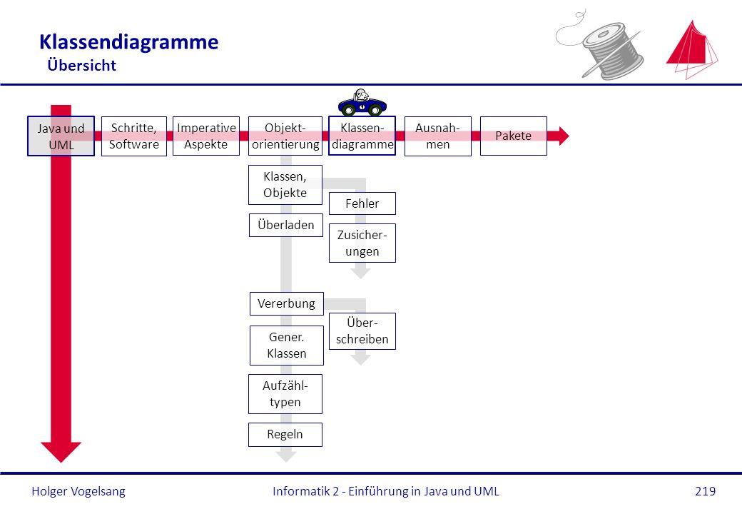 Holger Vogelsang Klassendiagramme Übersicht Informatik 2 - Einführung in Java und UML219 Überladen Gener. Klassen Regeln Aufzähl- typen Java und UML S