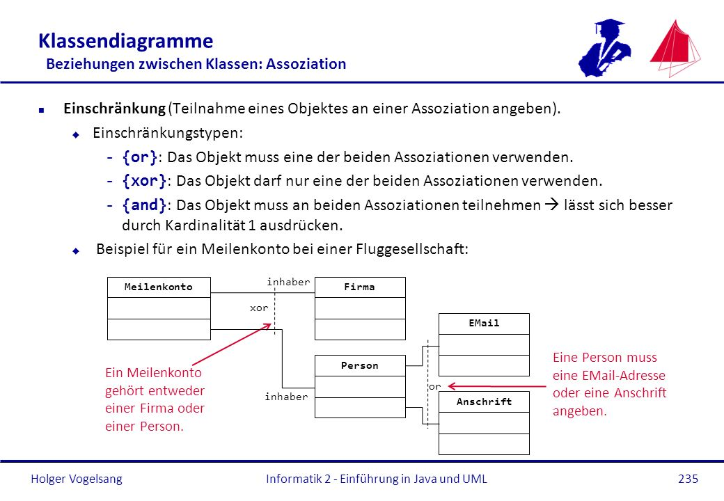 Holger Vogelsang Klassendiagramme Beziehungen zwischen Klassen: Assoziation n Einschränkung (Teilnahme eines Objektes an einer Assoziation angeben). u