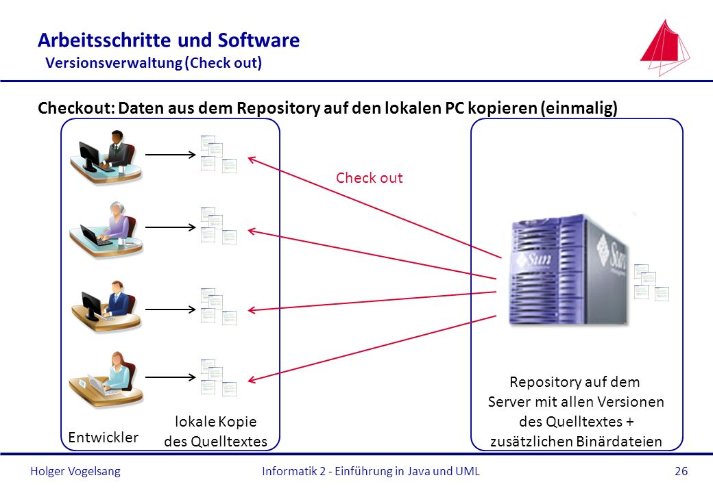 Holger Vogelsang Arbeitsschritte und Software Versionsverwaltung (Check out) Checkout: Daten aus dem Repository auf den lokalen PC kopieren (einmalig)