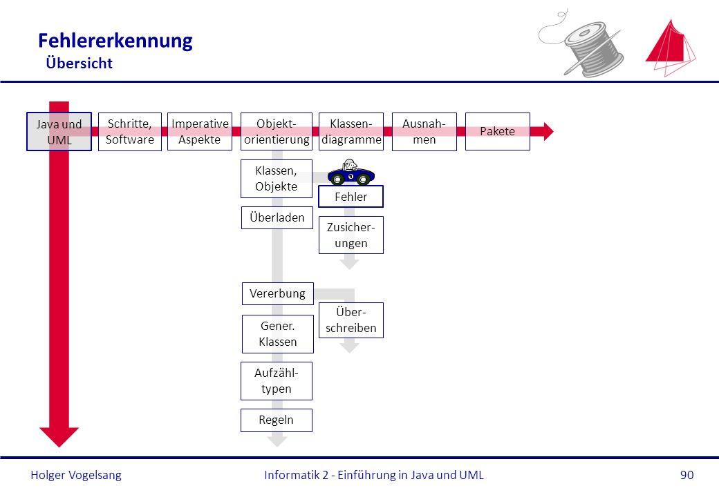 Holger Vogelsang Fehlererkennung Übersicht Informatik 2 - Einführung in Java und UML90 Überladen Gener. Klassen Aufzähl- typen Regeln Java und UML Sch