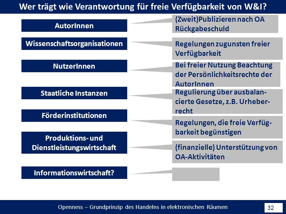 Openness – Grundprinzip des Handelns in elektronischen Räumen 32 Wer trägt wie Verantwortung für freie Verfügbarkeit von W&I.