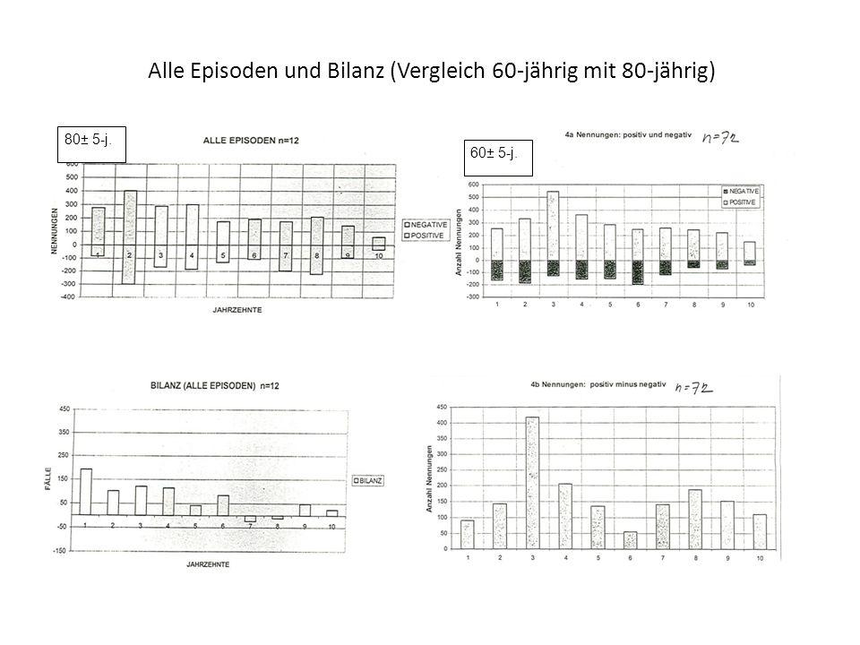 Alle Episoden und Bilanz (Vergleich 60-jährig mit 80-jährig) 60± 5-j. 80± 5-j.