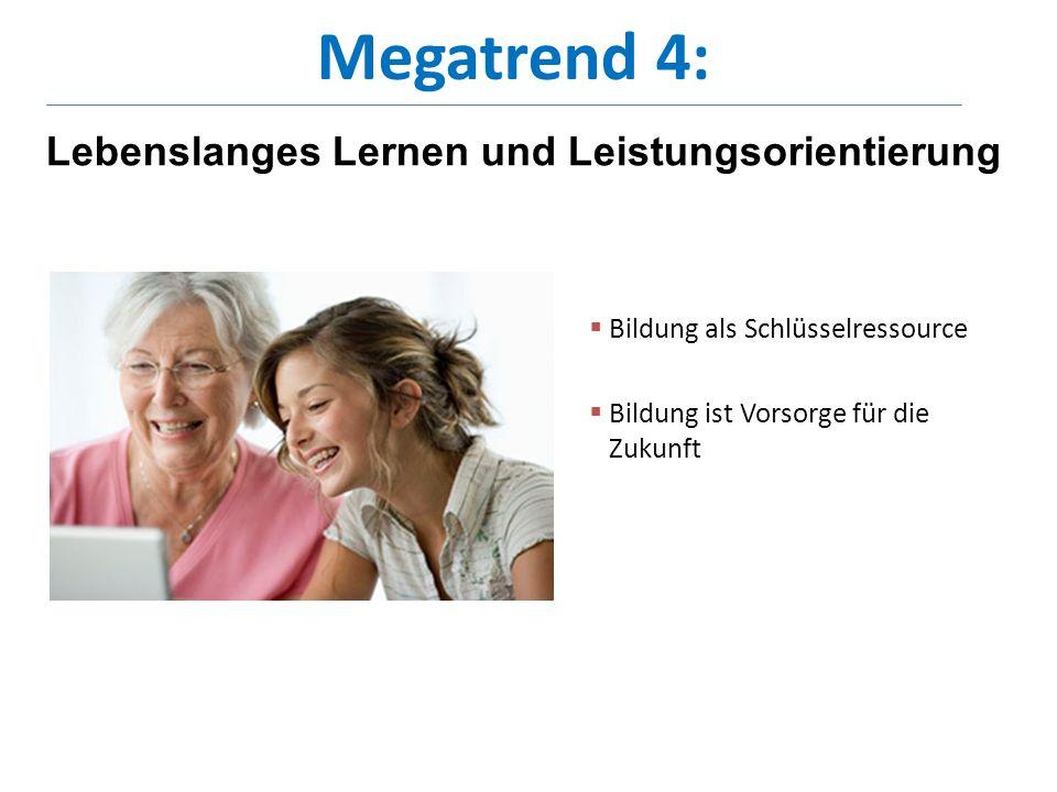 Seminar : «lasst uns alt und etwas weiser werden» Biographien-Analyse sucht Antworten Seminar des ZfG UZH 94 Teilnehmende, durchschnittlich 63j (51-80j) geben + und – Lebensereignisse und deren Bewältigung an pro Lebensjahrzehnt Insgesammt 540 positive 200 negative Lebensereignisse werden in Rück-und Vorausschau angegeben 15.3.2012WeA ZfG UZH30