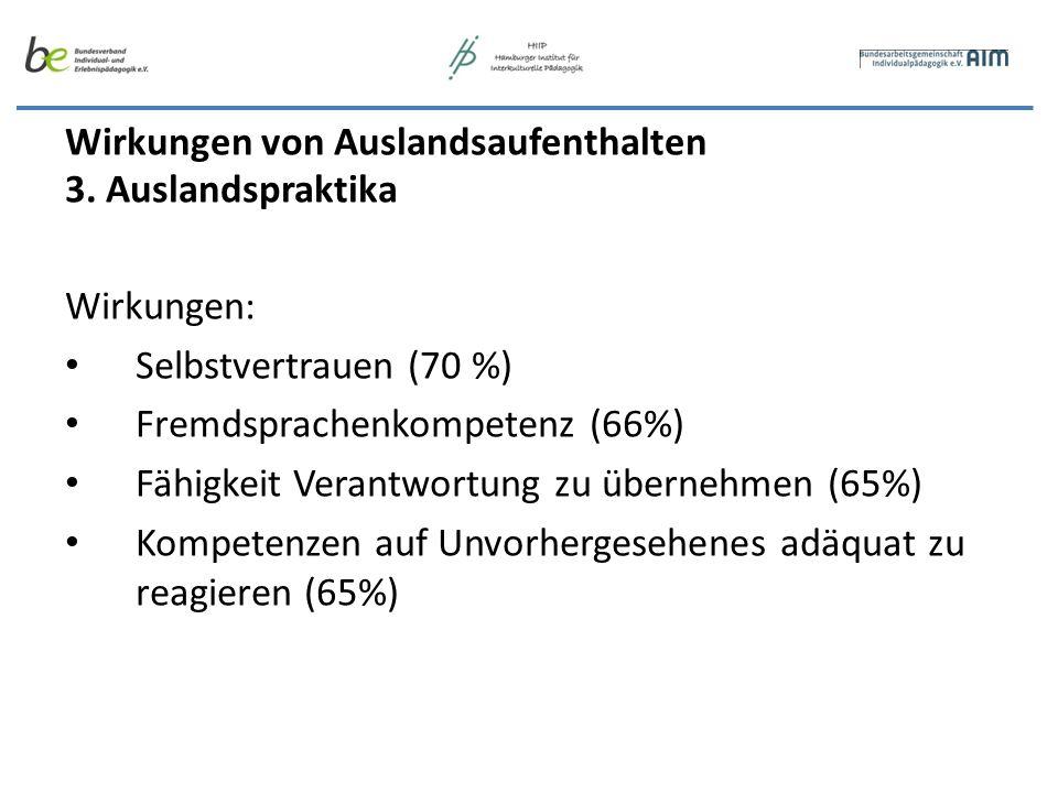 Wirkungen von Auslandsaufenthalten 3. Auslandspraktika Wirkungen: Selbstvertrauen (70 %) Fremdsprachenkompetenz (66%) Fähigkeit Verantwortung zu übern