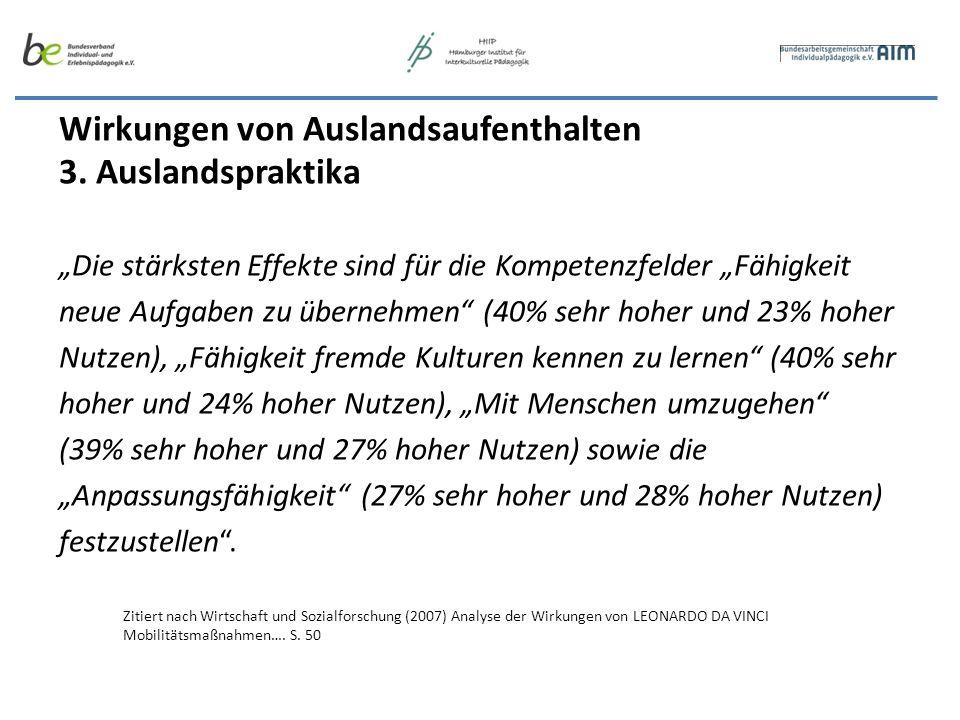 Wirkungen von Auslandsaufenthalten 3. Auslandspraktika Die stärksten Effekte sind für die Kompetenzfelder Fähigkeit neue Aufgaben zu übernehmen (40% s