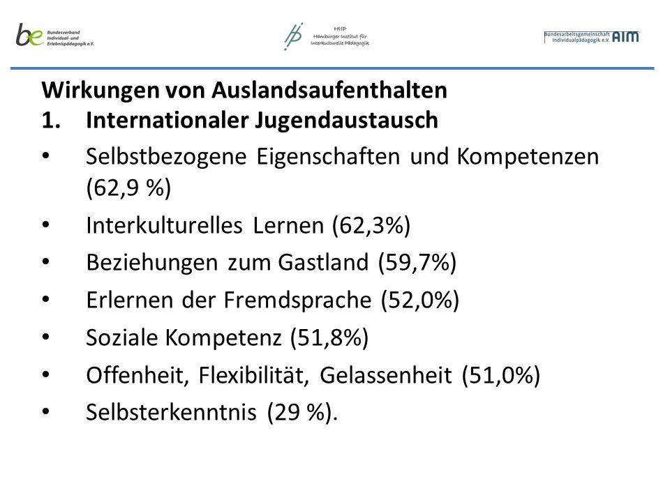 Wirkungen von Auslandsaufenthalten 1.Internationaler Jugendaustausch Selbstbezogene Eigenschaften und Kompetenzen (62,9 %) Interkulturelles Lernen (62