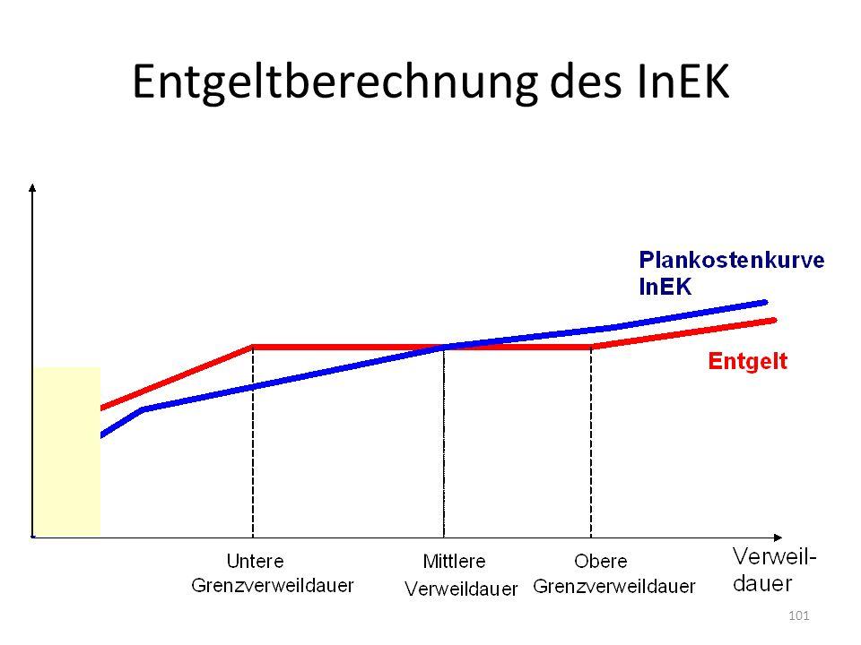 Entgeltberechnung des InEK 101