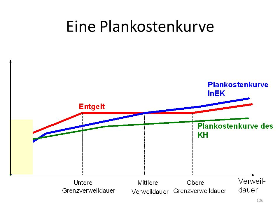 Eine Plankostenkurve 106