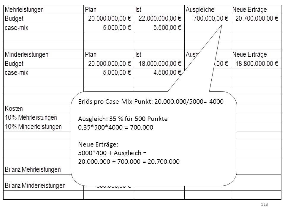 Erlös pro Case-Mix-Punkt: 20.000.000/5000= 4000 Ausgleich: 35 % für 500 Punkte 0,35*500*4000 = 700.000 Neue Erträge: 5000*400 + Ausgleich = 20.000.000