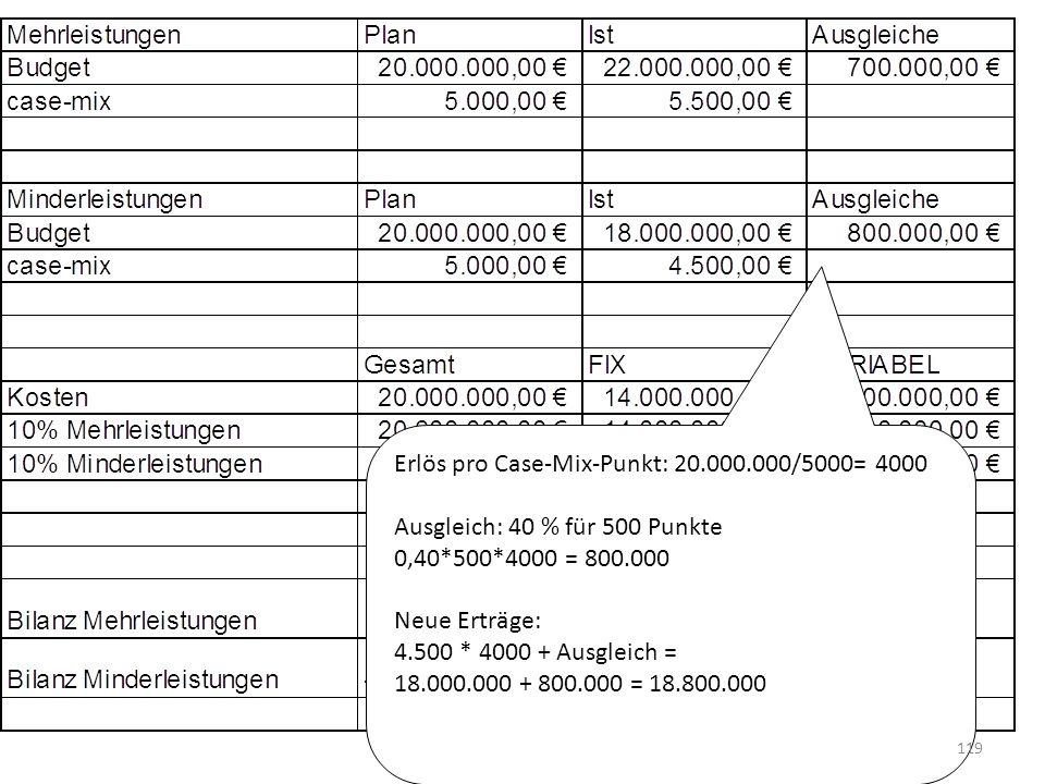 Erlös pro Case-Mix-Punkt: 20.000.000/5000= 4000 Ausgleich: 40 % für 500 Punkte 0,40*500*4000 = 800.000 Neue Erträge: 4.500 * 4000 + Ausgleich = 18.000