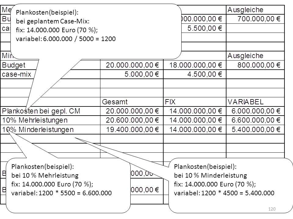 Plankosten(beispiel): bei geplantem Case-Mix: fix: 14.000.000 Euro (70 %); variabel: 6.000.000 / 5000 = 1200 Plankosten(beispiel): bei 10 % Mehrleistu