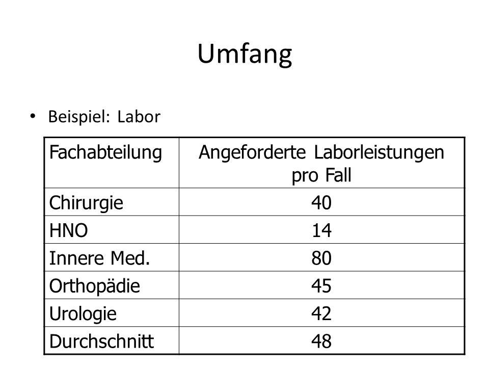 Umfang Beispiel: Labor FachabteilungAngeforderte Laborleistungen pro Fall Chirurgie40 HNO14 Innere Med.80 Orthopädie45 Urologie42 Durchschnitt48