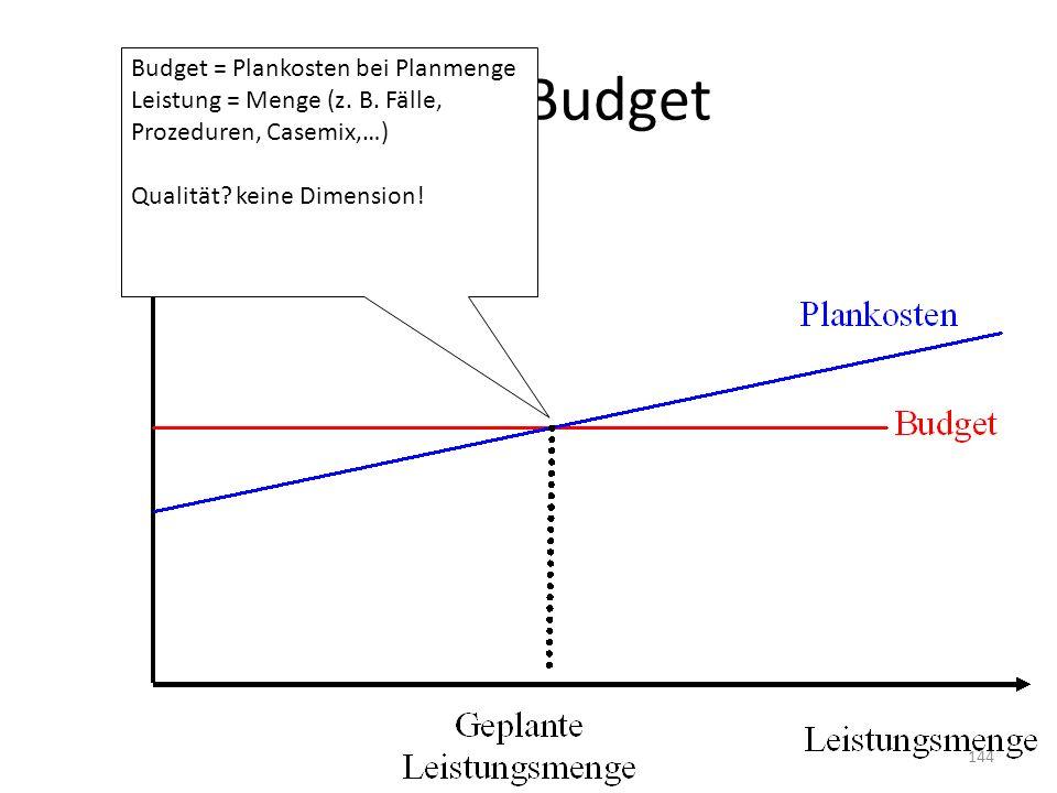Festes Budget Budget = Plankosten bei Planmenge Leistung = Menge (z. B. Fälle, Prozeduren, Casemix,…) Qualität? keine Dimension! 144