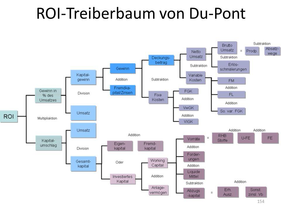 ROI-Treiberbaum von Du-Pont 154