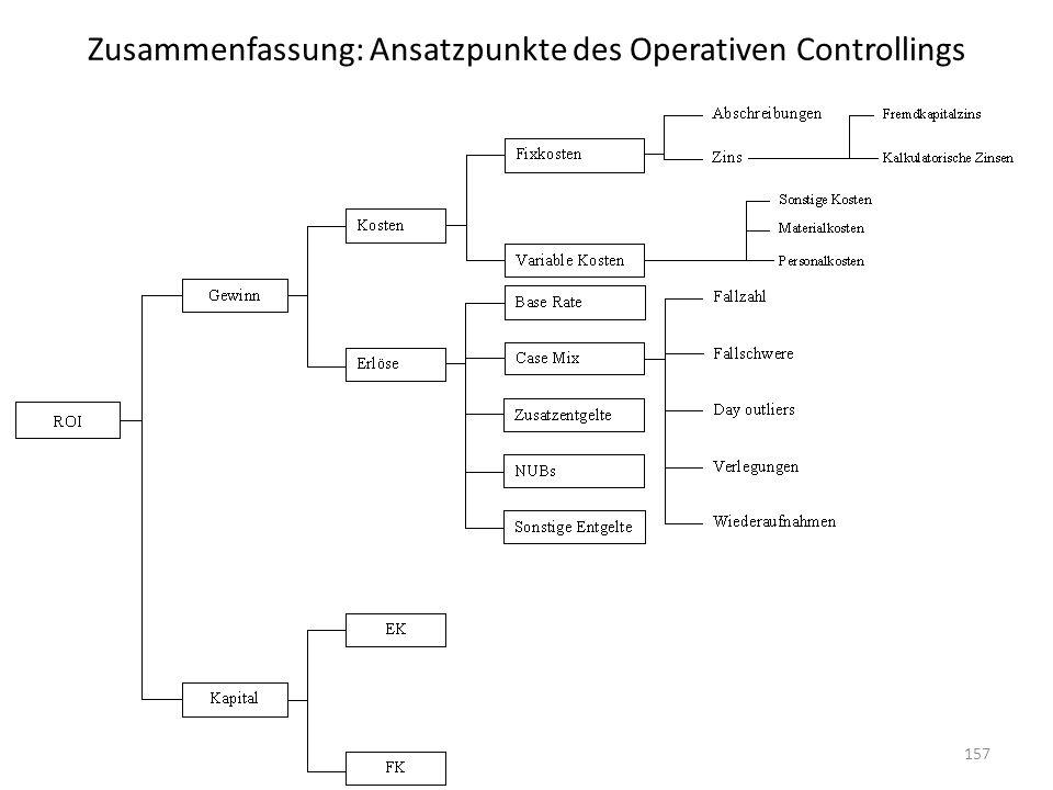 Zusammenfassung: Ansatzpunkte des Operativen Controllings 157