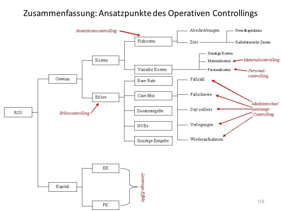 Zusammenfassung: Ansatzpunkte des Operativen Controllings 158