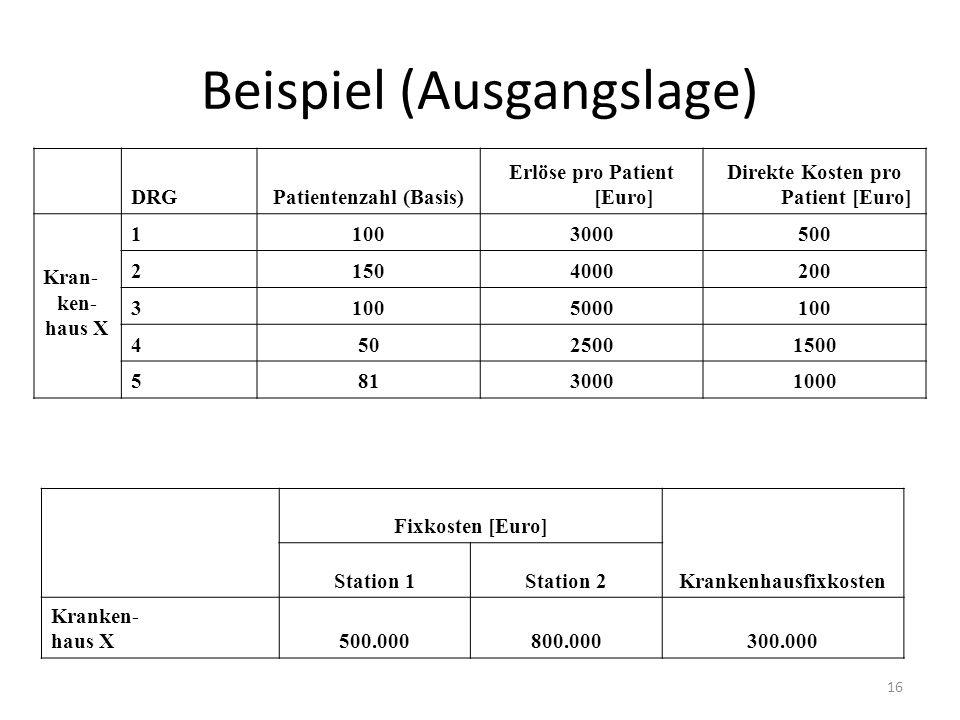 Beispiel (Ausgangslage) DRGPatientenzahl (Basis) Erlöse pro Patient [Euro] Direkte Kosten pro Patient [Euro] Kran- ken- haus X 11003000500 21504000200