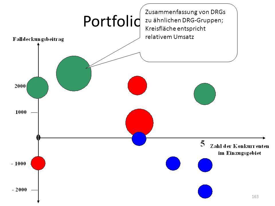 Portfolio-Matrix Zusammenfassung von DRGs zu ähnlichen DRG-Gruppen; Kreisfläche entspricht relativem Umsatz 163