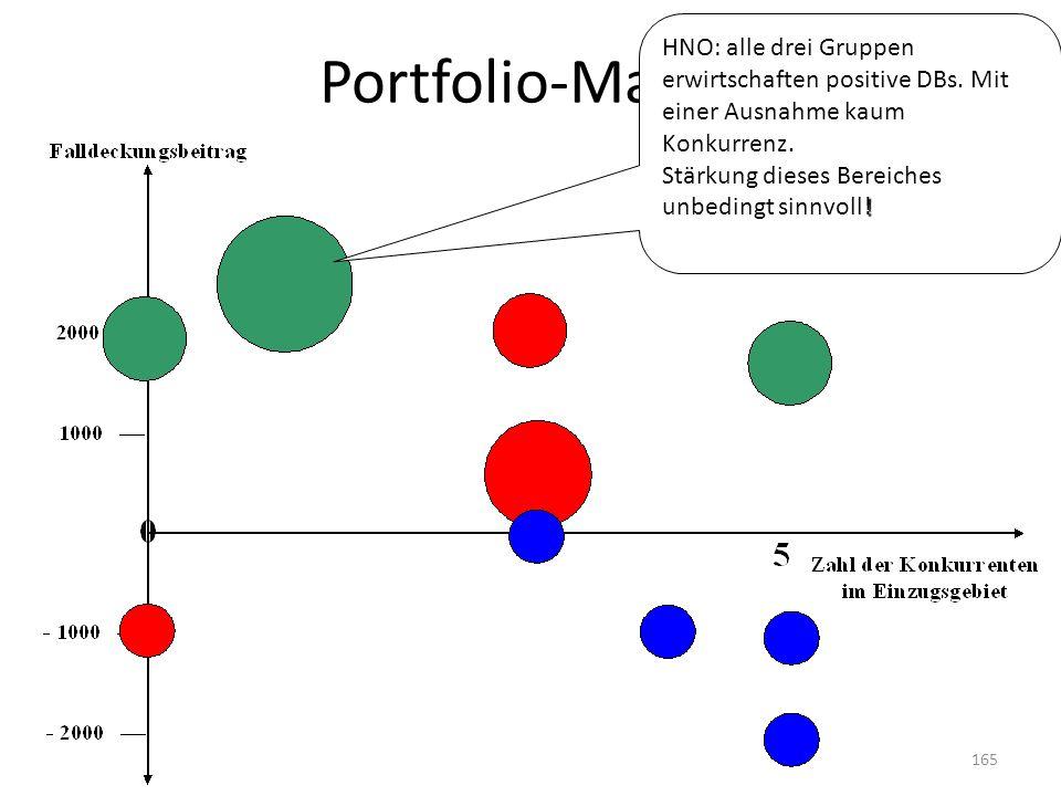 Portfolio-Matrix HNO: alle drei Gruppen erwirtschaften positive DBs. Mit einer Ausnahme kaum Konkurrenz. ! Stärkung dieses Bereiches unbedingt sinnvol