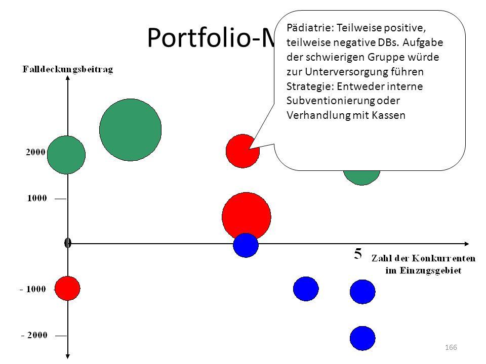 Portfolio-Matrix Pädiatrie: Teilweise positive, teilweise negative DBs. Aufgabe der schwierigen Gruppe würde zur Unterversorgung führen Strategie: Ent