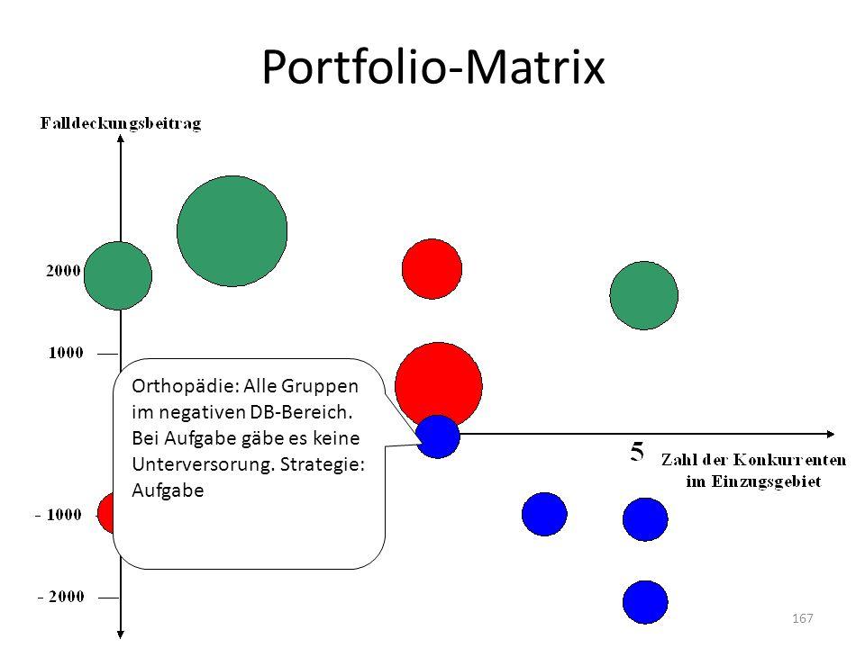 Portfolio-Matrix Orthopädie: Alle Gruppen im negativen DB-Bereich. Bei Aufgabe gäbe es keine Unterversorung. Strategie: Aufgabe 167
