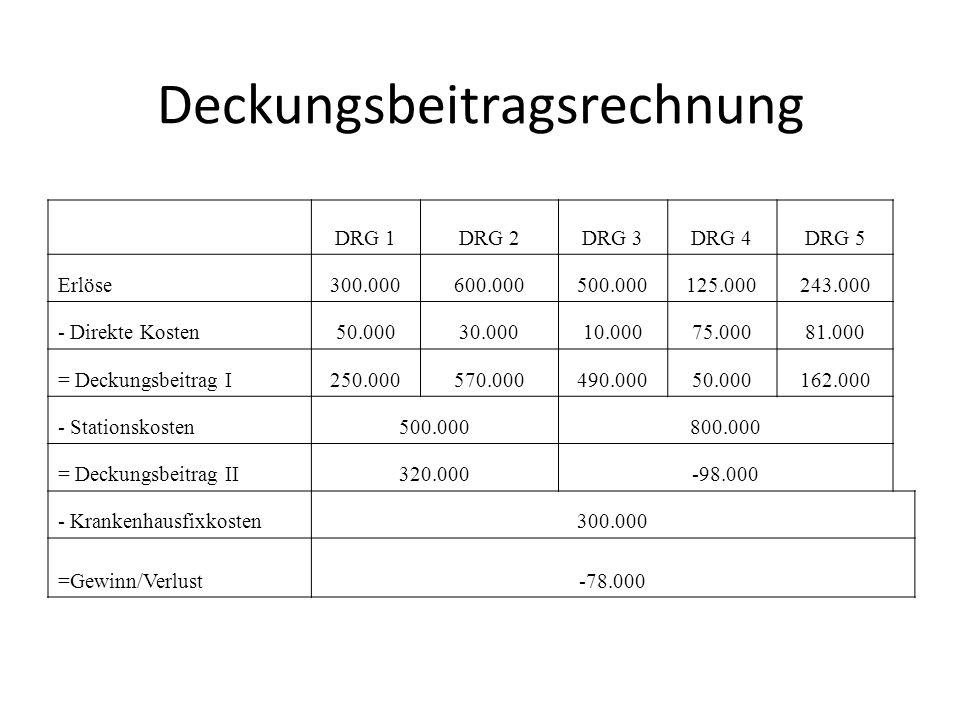 Deckungsbeitragsrechnung DRG 1DRG 2DRG 3DRG 4DRG 5 Erlöse300.000600.000500.000125.000243.000 - Direkte Kosten50.00030.00010.00075.00081.000 = Deckungs