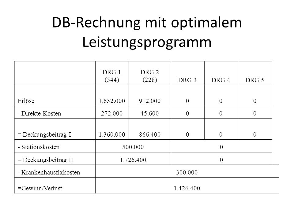 DB-Rechnung mit optimalem Leistungsprogramm DRG 1 (544) DRG 2 (228)DRG 3DRG 4DRG 5 Erlöse1.632.000912.000000 - Direkte Kosten272.00045.600000 = Deckun