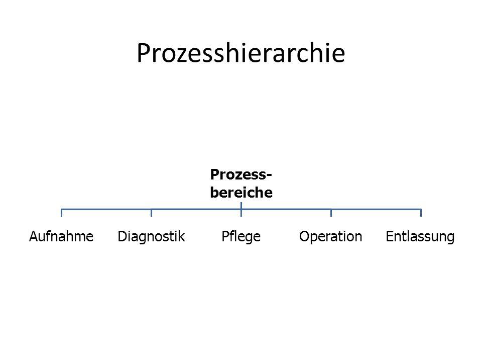 ProzesshierarchieProzess-bereiche AufnahmeDiagnostikPflegeOperationEntlassung