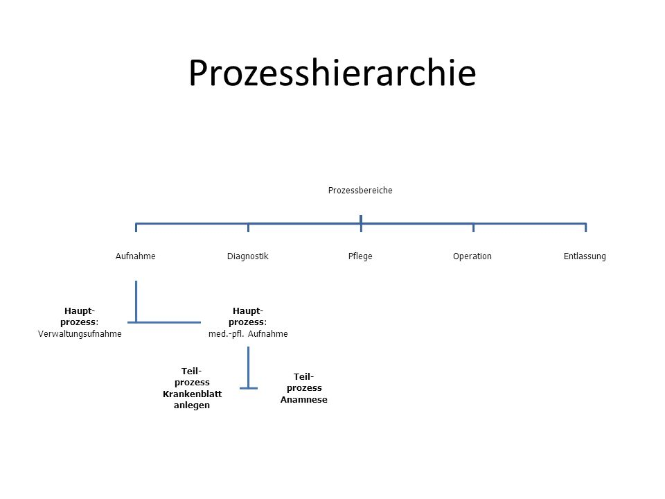 ProzesshierarchieProzessbereiche Aufnahme Haupt- prozess: VerwaltungsufnahmeHaupt- med.-pfl. Aufnahme Teil-prozessKrankenblattanlegenTeil-prozessAnamn